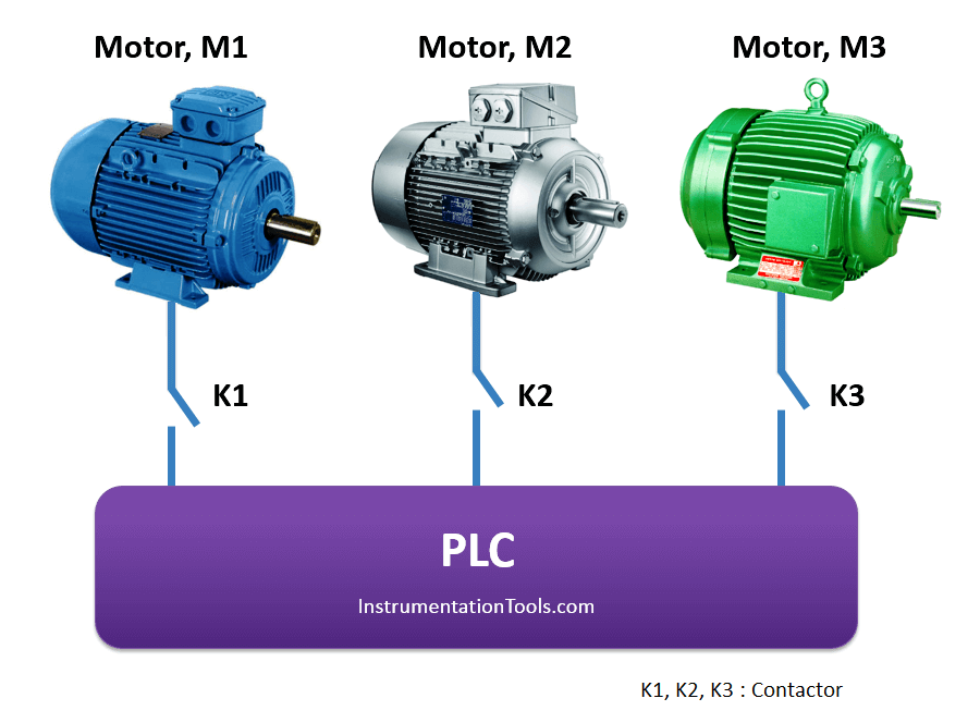 PLC Motor Working based on time cycle