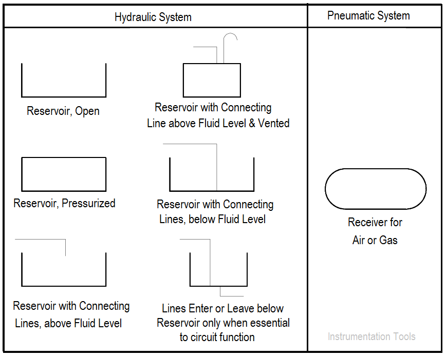 Fluid Power Reservoir Symbols