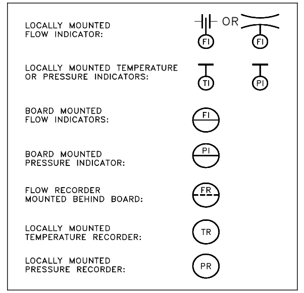 Indicators and Recorders