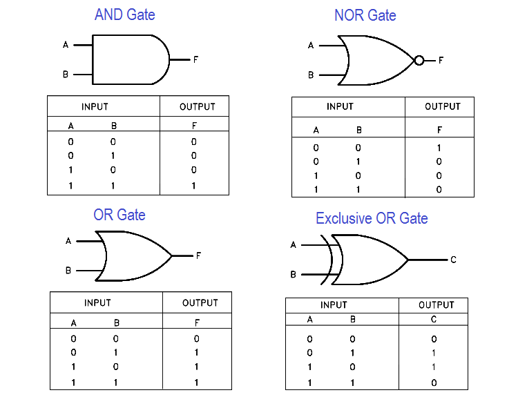 [Image: Logic-Gates-and-Truth-tables.png]