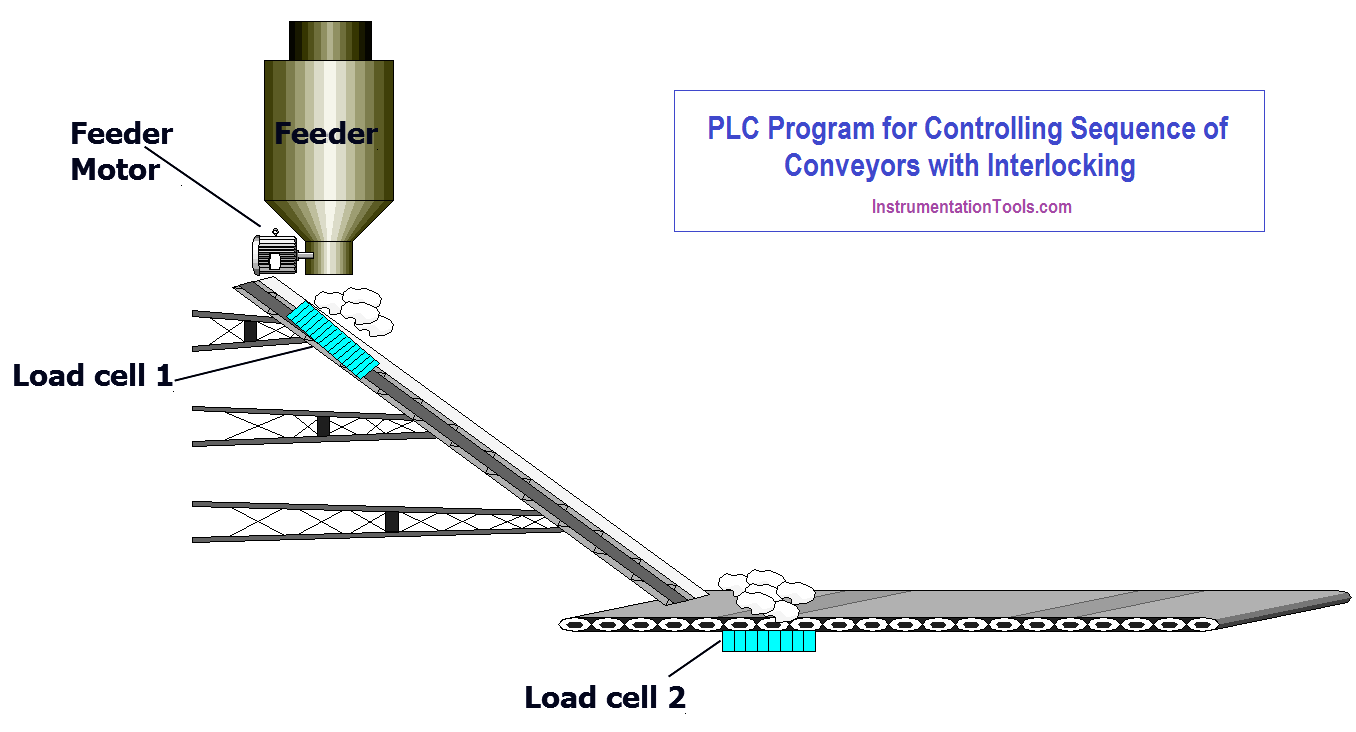 PLC Controlling Sequence of Conveyors with Interlock
