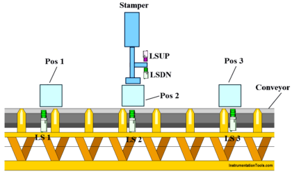 PLC Program to Operate Stamping of Parts