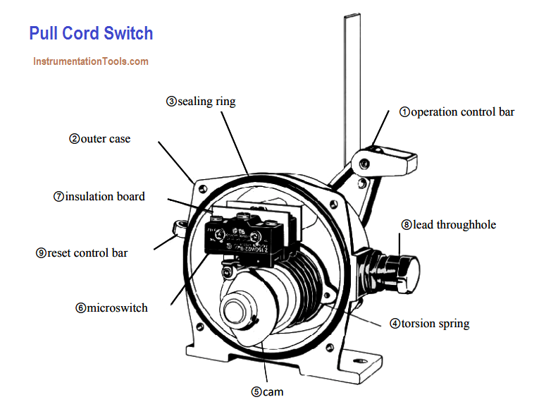 Pull Cord Switch Working Principle