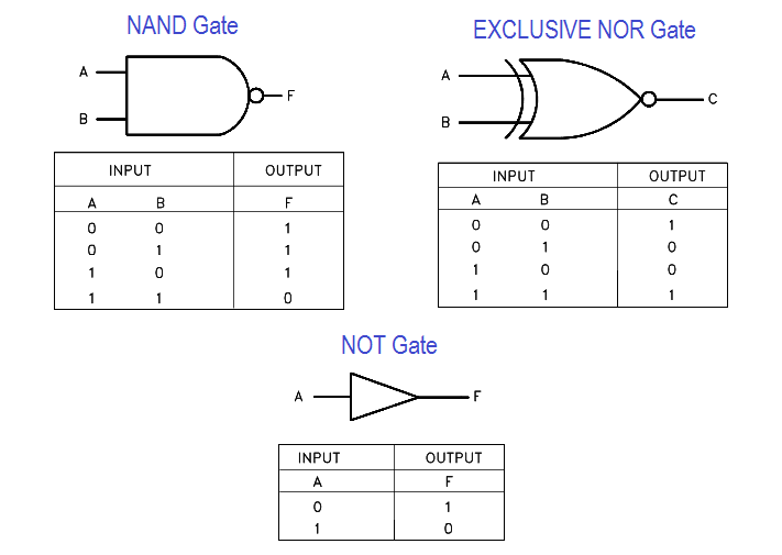 Universal Logic Gates and Truth tables