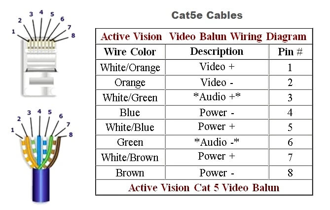 CAT5e Cable Pin Details