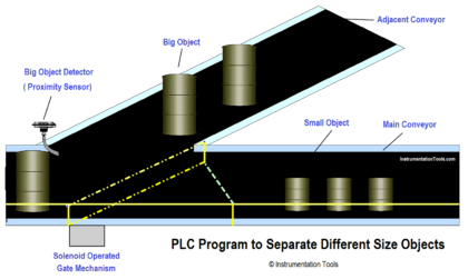 PLC Program to Separate Different Size Objects