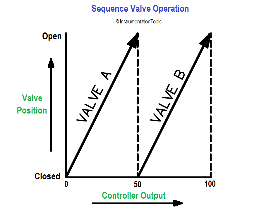 Sequence Valve Operation