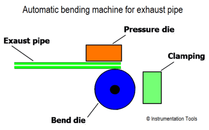 Automatic bending machine for exhaust pipe