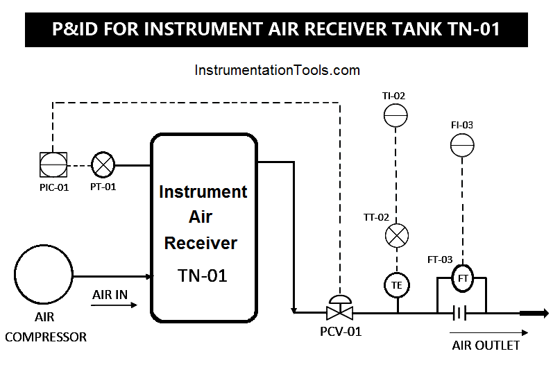 Instrument Air Receiver Tank P&ID