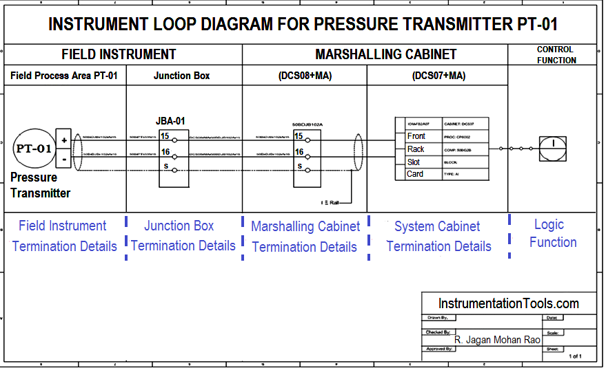 How-to Create Instrument Loop Diagram