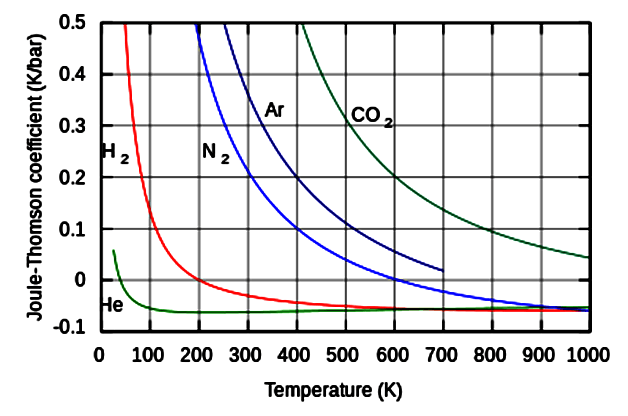 Joule–Thomson coefficients for various gases