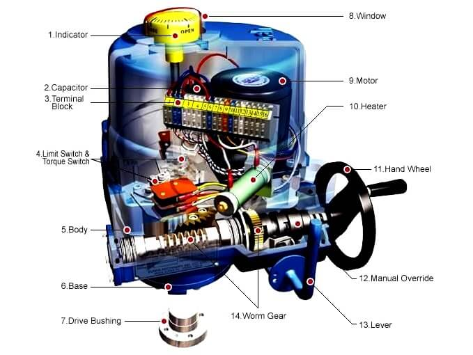 Electrical Motor Actuator Components