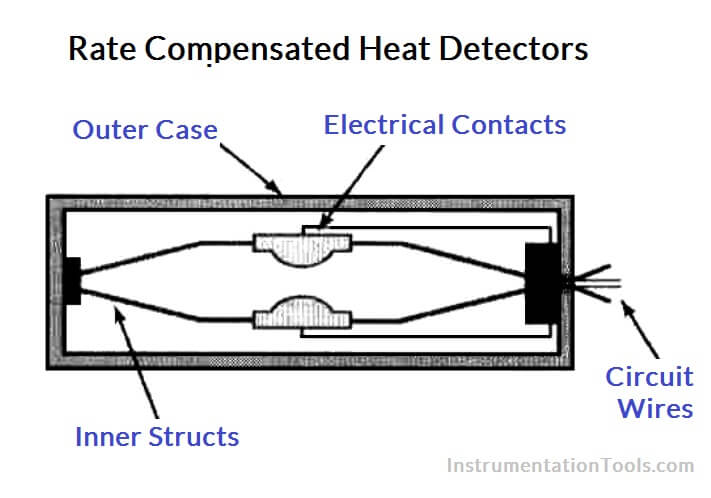 Rate Compensated Heat Detectors Working Principle