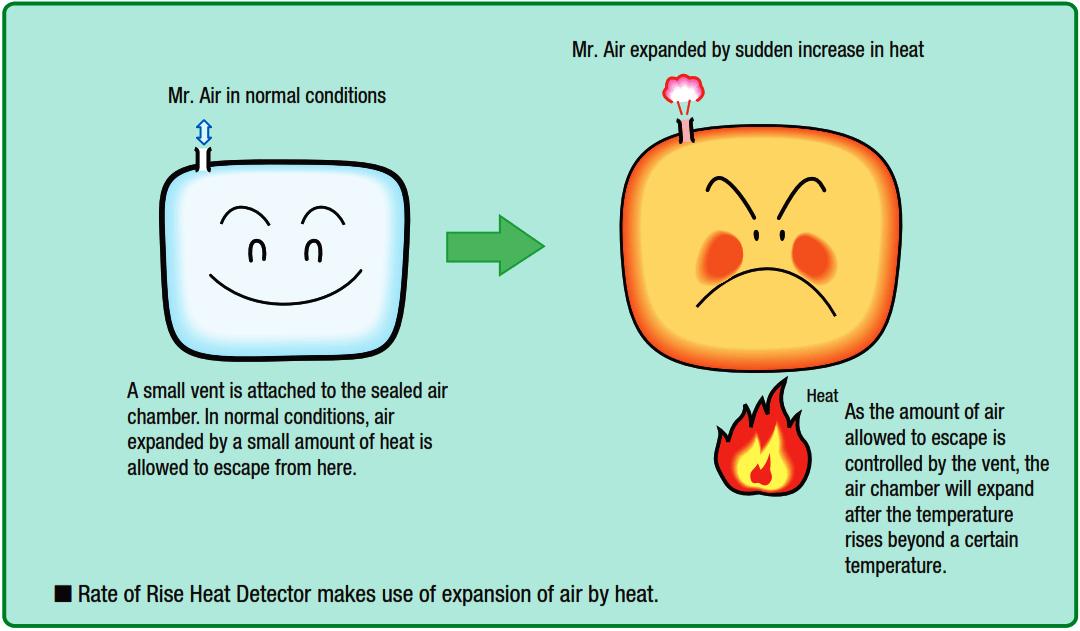 Rate of Rise Heat Detectors Principle