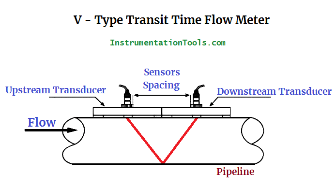 V Type Transit Time Flow Meter