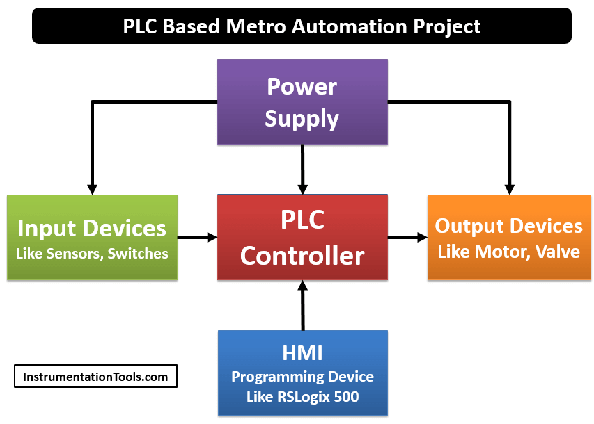 PLC Based Metro Automation Project