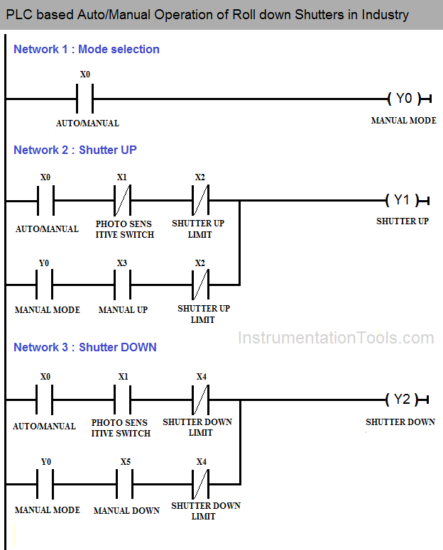 PLC Logic Auto Manual Operation of Shutters