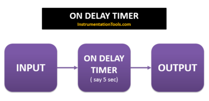 PLC ON DELAY TIMER FUNCTION