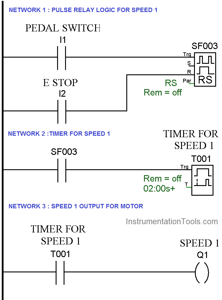 PLC Pedal Switch Logic for Speed Control