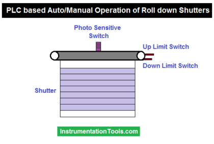 PLC based Auto Manual Operation of Roll down Shutters
