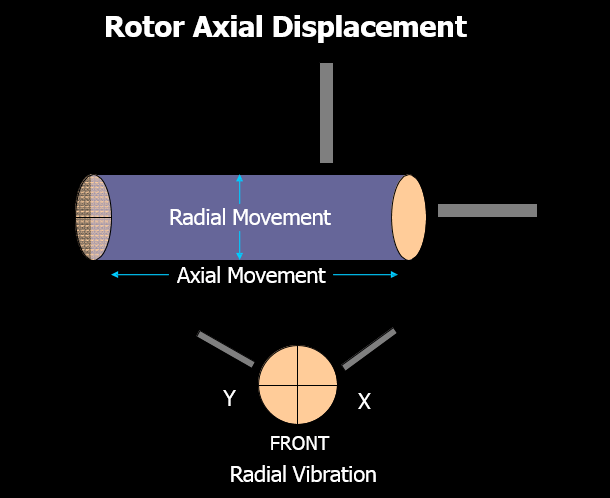 Turbine Rotor Axial Displacement Trip