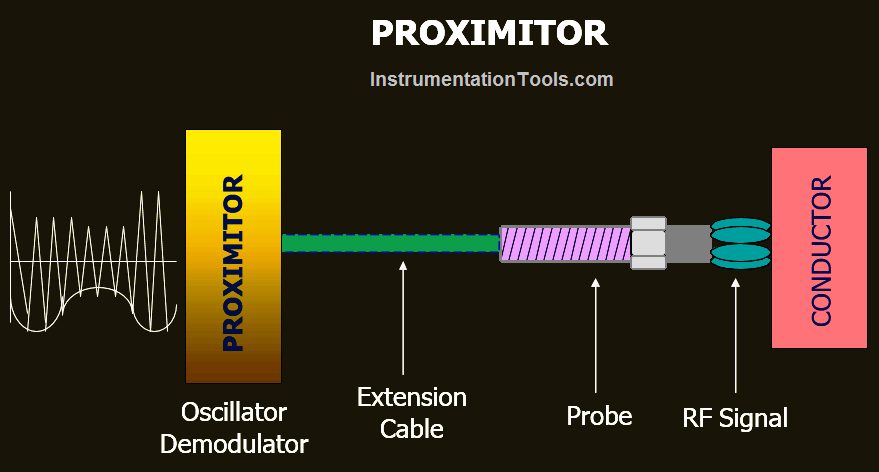 Working of Proximitor