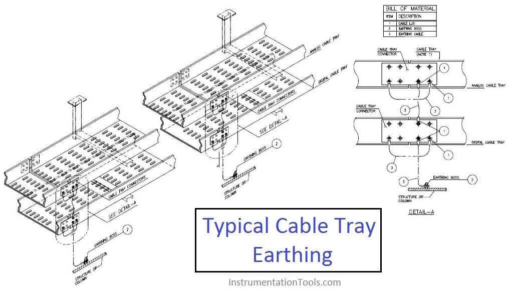 Cable Tray Earthing