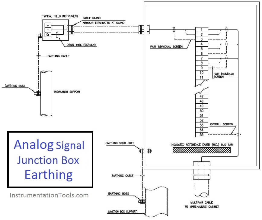 Earthing of Analog Signal Junction Box