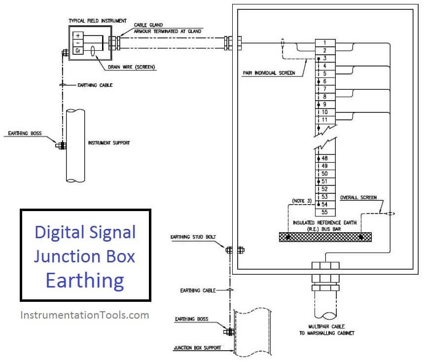 Earthing of Digital Signal Junction Box