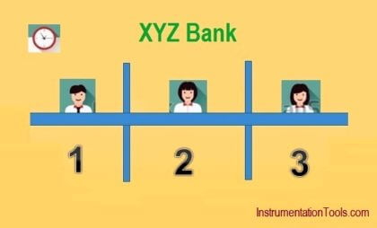 PLC Counter Example for Bank
