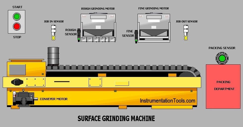 Surface Grinding Process using PLC Program