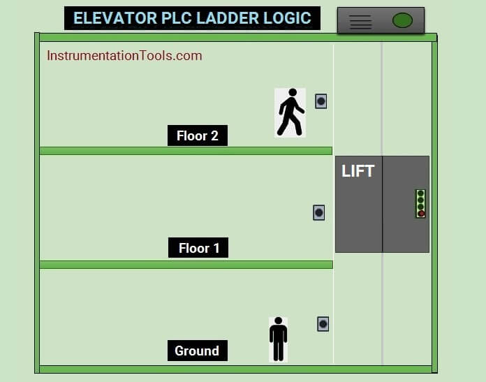 Elevator PLC Ladder Logic
