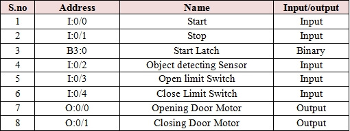 Inputs and Outputs for PLC based Door System