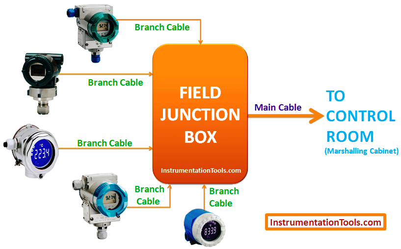 Instruments Junction Box