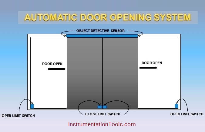 PLC based Door Open and Closing System