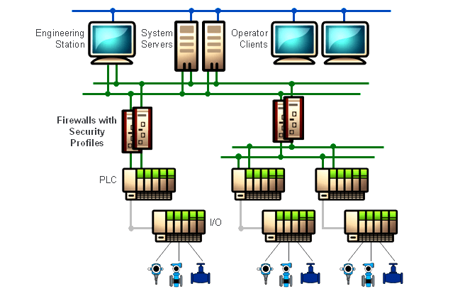 Components of SCADA