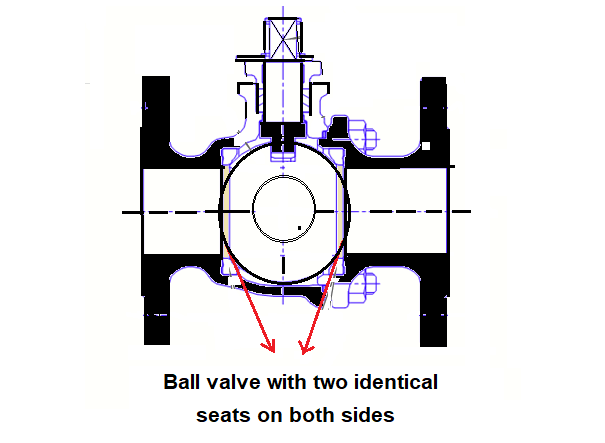 Flow direction of Ball valve