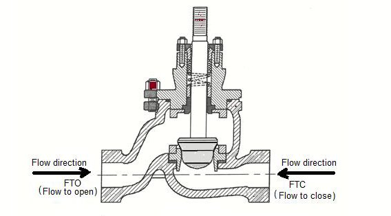 Flow to Close and Open Valves