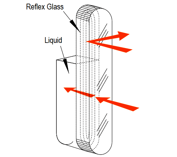 Principle of Reflex Level Gauge