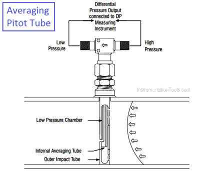 What is Averaging Pitot Tube