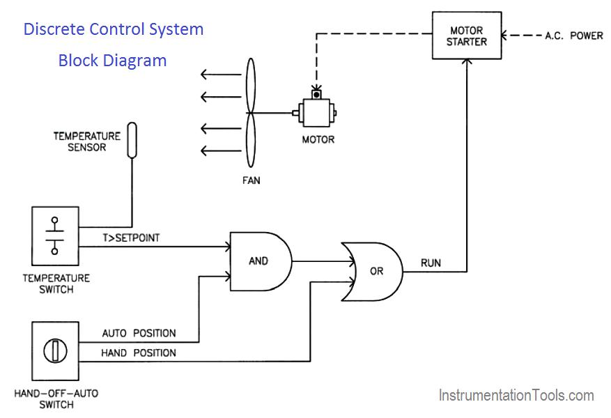 Discrete control system block diagram