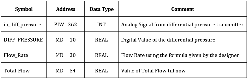 Flow Totalizer Data Type
