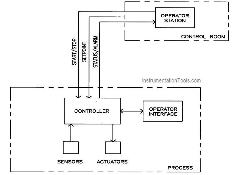 Local Control System Architecture