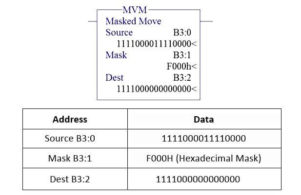 Masked Move Instruction Block Diagram