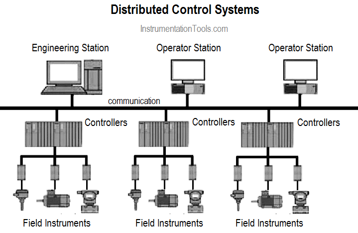 What is DCS (Distributed Control System)