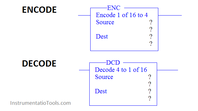 Encode and Decode Instructions in PLC