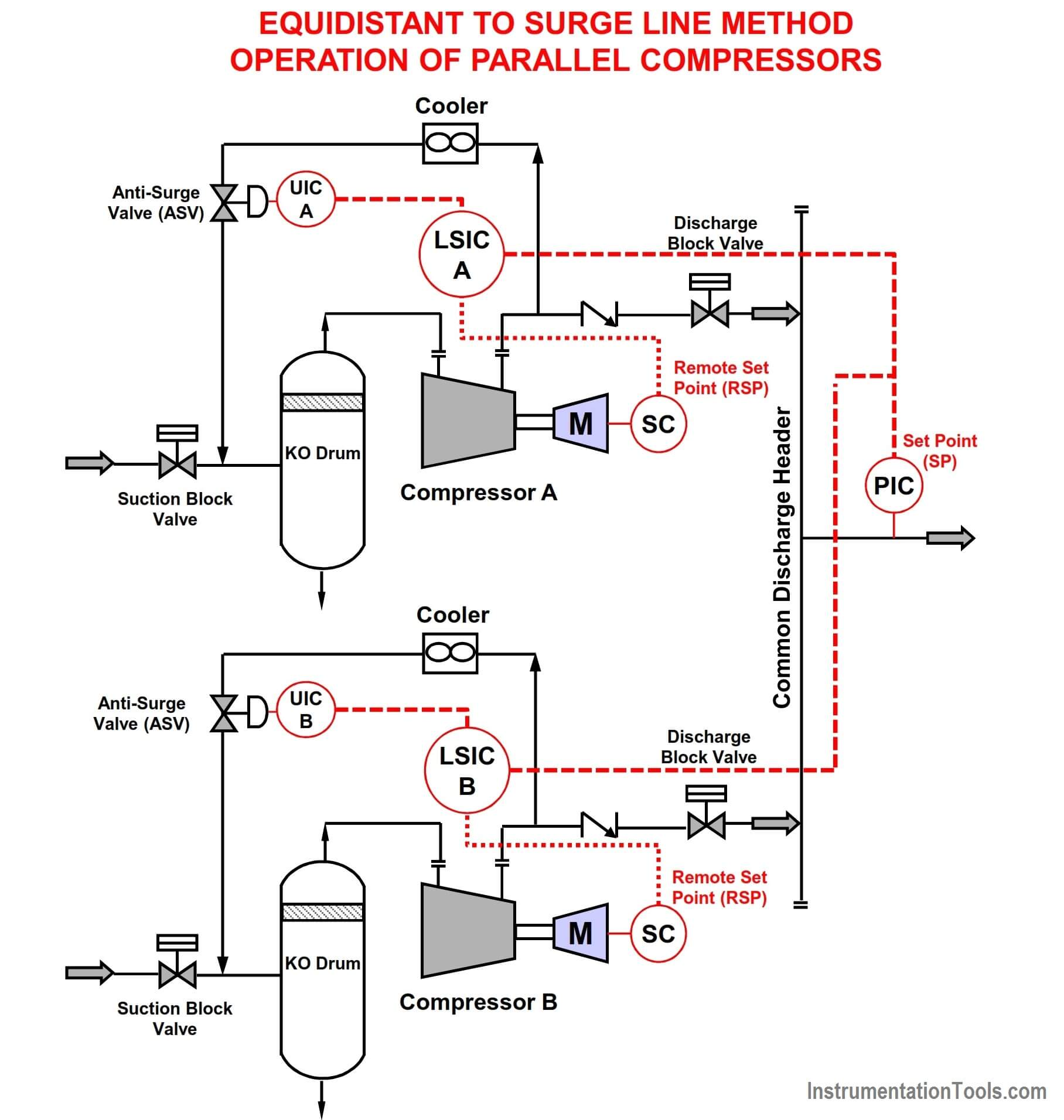 Equidistant to Surge Line Method Operation of Parallel Compressors