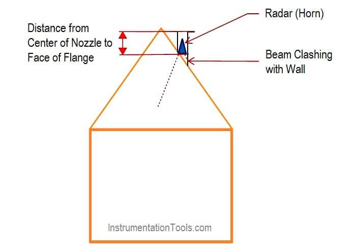 Radar Level Transmitters Installation on Slopping Tank