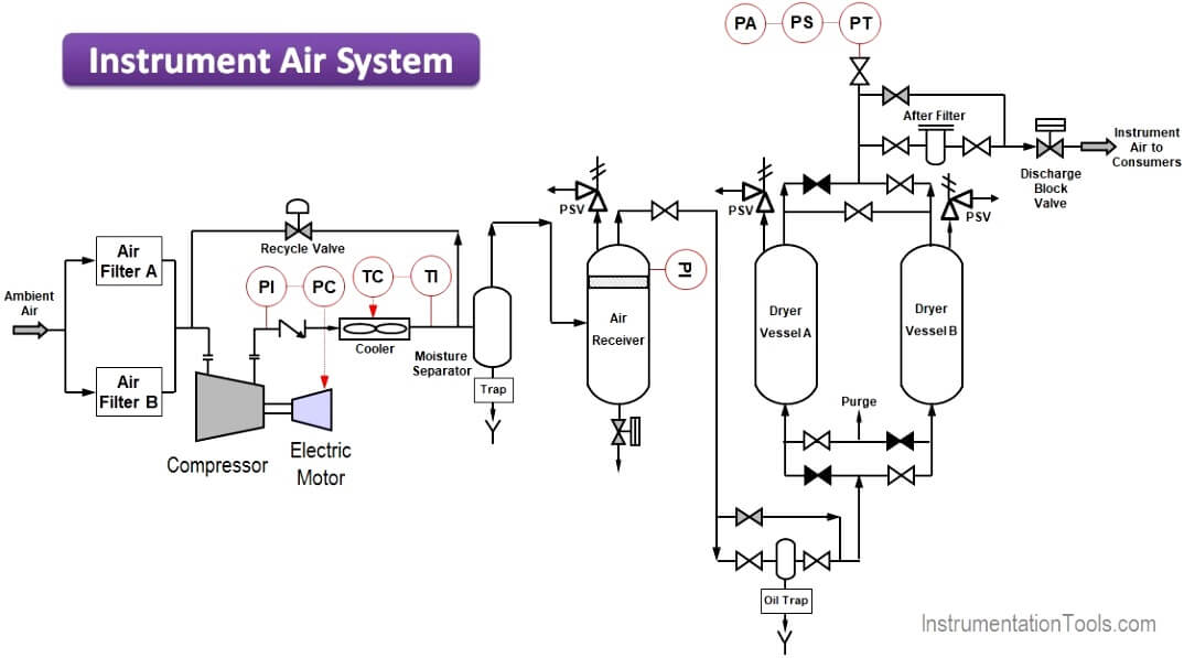 Instrument Air (IA) System