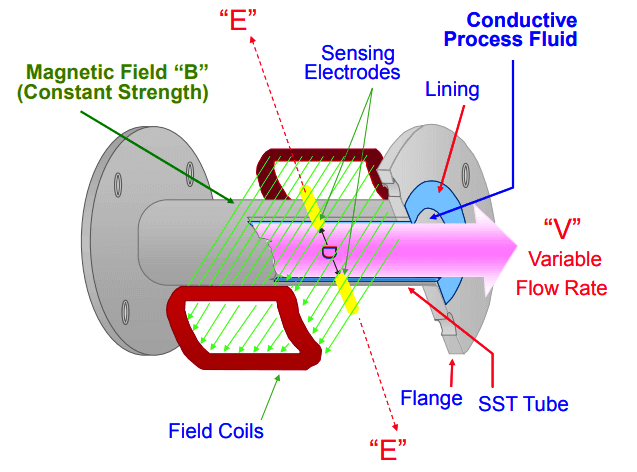 Magnetic Flow Meter Corrosion Effects